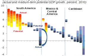 Source:IMF staff projections