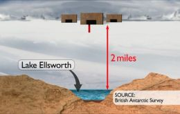 The 12km long, 3km wide, 150 meters deep Lake Ellsworth is hidden under 3.5 km thick ice