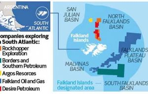 B&S operates in the southern basin of the Falklands