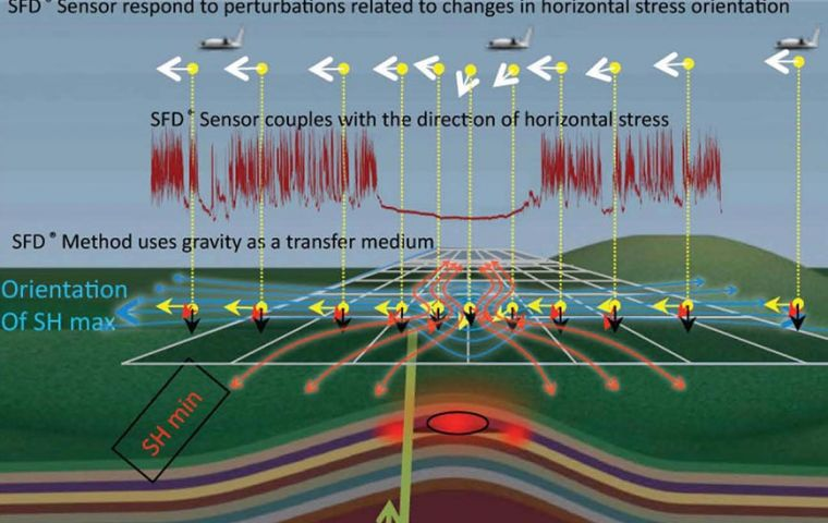 SFD technology uses gravity to gather its oil and gas intelligence by telling different frequencies in the gravitational field deep underground.