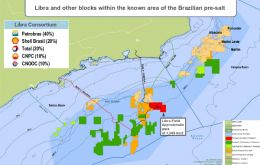 Libra consortium  is composed of Petrobras (40%), Shell (20%), Total (20%) and China's CNOOC (10%)