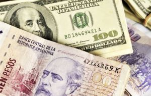 The official dollar rate closed higher at 9.17 Pesos, meaning the gap between the two markets stands at approximately 60%.