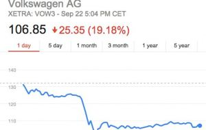 Expensive because €14bn was wiped off VW's value within hours of the stock market opening on Monday morning, shares plummeting more than 30%