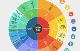 The 2016 Index of Environmental Performance. (Image: Yale University)