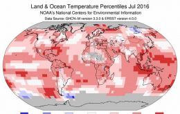 July 2016 was 1.57° F above the 20th-century average, breaking last year's record for the warmest July on record by 0.11° F, according to scientists from NOAA