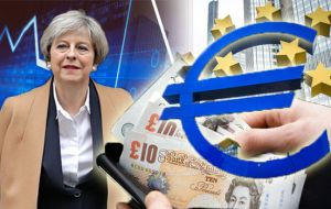 The pound fell 0.9% against the greenback at $1.3127 and declined 0.45% against the euro to €1.1217.