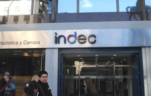 Argentina's statistics agency Indec Thursday reported an increase in consumer prices boosted by seasonal goods.