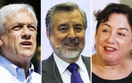 The Center of Public Studies (CEP) predicts Piñera as the winner, with 44.4% of the votes, followed by Guiller (19.7%), and Sanchez (8.5%).