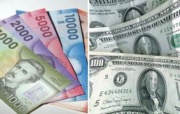 The Peso suffered its sharpest depreciation against the dollar since 2013, slipping 1.68% to 637.40 per dollar.