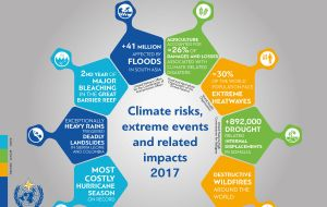 State of the Global Climate in 2017 Source: WMO