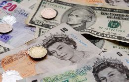 The pound started the week with a gain of almost a cent to US$ 1.4323, while against the Euro it was 0.2% higher at €1.1569.