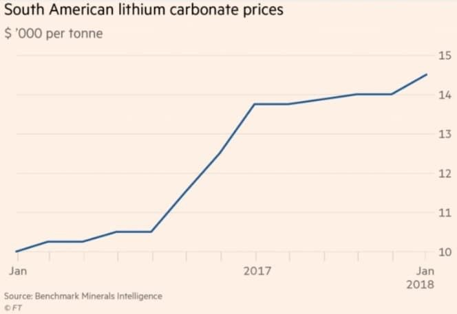 And Lithium Miners Like Metals Will Need Every Penny To Fuel Surging Battery Demand The Age Of Electric Vehicle Ev Be Here Sooner Than You