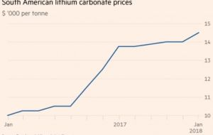 Money is flooding into the lithium sector. And lithium miners like Power Metals will need every penny to fuel surging battery demand.