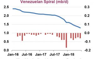 Venezuela's production is now down nearly 800,000 bpd from a year ago and falling. Pic: OilPrice.com