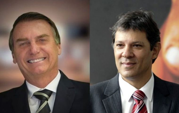 With 98% of the ballots counted, Bolsonaro had 46.43% of votes while the  Workers' Party candidate Fernando Haddad, was running a distant second 28.7%