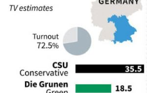 The left-leaning pro-immigration Greens reached 18% and the Alternative for Germany (AfD) came fourth with 10%, behind the collective Free Voters