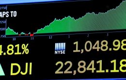 The Dow Jones Industrial Average jumped more than 1,000 points, nearly 5%. The benchmark S&P 500 index gained 5% and the technology heavy Nasdaq, 5.8%