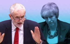 The leader of the opposition Labour Party, Jeremy Corbyn, accused her of running down the clock with sham negotiations to pressure parliament into backing her deal.