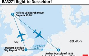 After the crew was alerted to the mistake, British Aerospace 146 plane was refueled and then flown to Dusseldorf, touching down more than 3½ hours behind schedule (Pic PA)